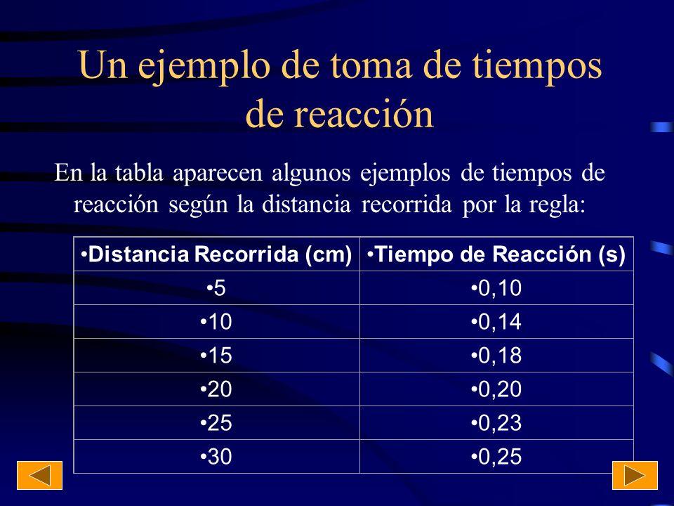 Un ejemplo de toma de tiempos de reacción En la tabla aparecen algunos ejemplos de tiempos de reacción según la distancia recorrida por la regla: Dist