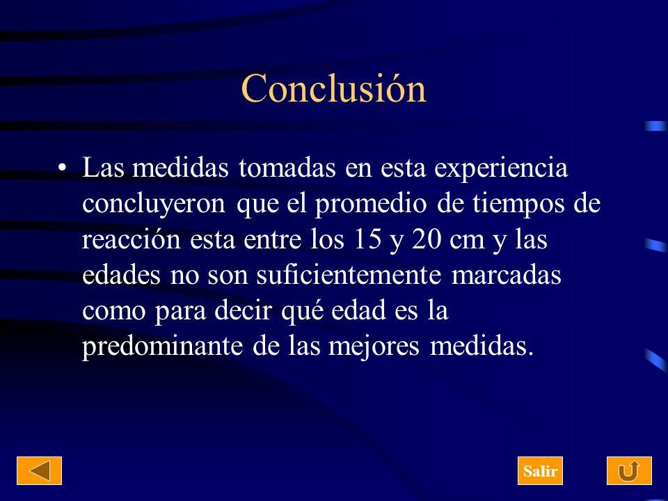Conclusión Las medidas tomadas en esta experiencia concluyeron que el promedio de tiempos de reacción esta entre los 15 y 20 cm y las edades no son su
