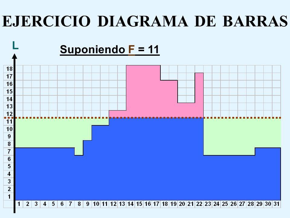 EJERCICIO DIAGRAMA DE BARRAS CMOF = 3.200*10*31 = 992.000 ($) Suponiendo F = 10 CMOV = 9.000*61 = 549.000 ($) CMOS = 500*60 = 30.000 ($) CT (F = 10) =