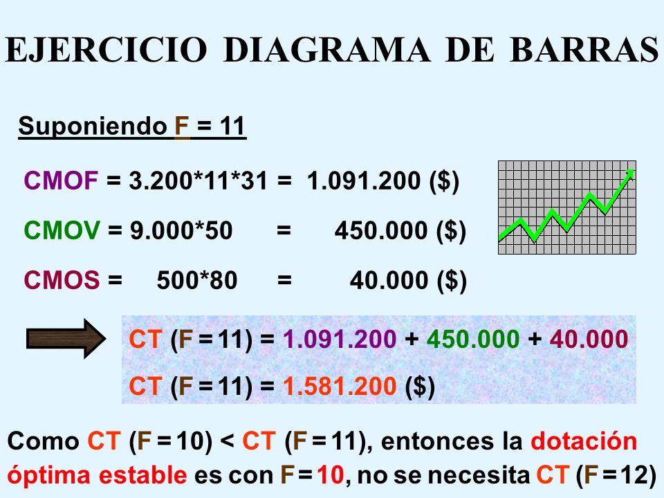 EJERCICIO DIAGRAMA DE BARRAS Suponiendo F = 11 L