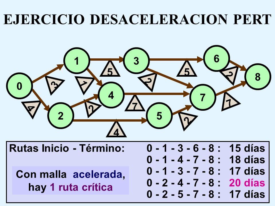 4)Desacelerar (aumentar el tiempo de realización) la actividad con mayor CMg en cada una de las secuencias que constituyan rutas críticas, realizando