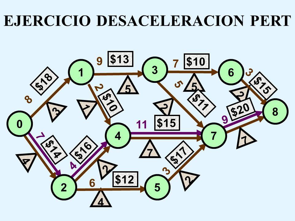 Rutas Inicio - Término:0 - 1 - 3 - 6 - 8 :15 días 0 - 1 - 4 - 7 - 8 :18 días 0 - 1 - 3 - 7 - 8 :17 días 0 - 2 - 4 - 7 - 8 :20 días 0 - 2 - 5 - 7 - 8 :