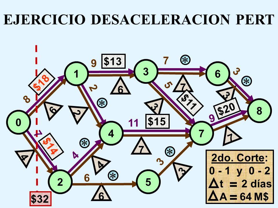 8 7 7 9 9 3 4 3 11 5 2 6 $13 $14 6 7 $11 3 $20 7 7 4 2 3 $15 4 6 3 6 0 1 3 6 7 8 4 25 $18 EJERCICIO DESACELERACION PERT 2do. Corte