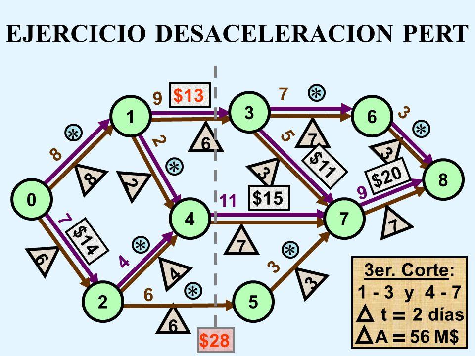 8 7 7 9 9 3 4 3 11 5 2 6 $13 $14 6 7 $11 3 $20 7 7 4 2 3 $15 6 6 3 8 0 1 3 6 7 8 4 5 2 EJERCICIO DESACELERACION PERT 3er. Corte