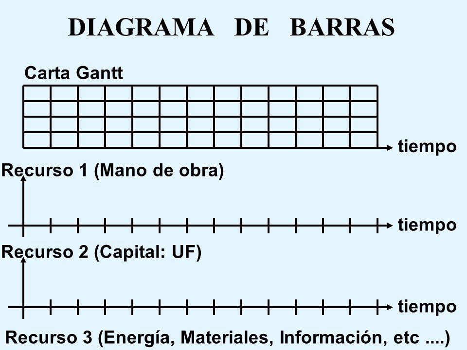 DIAGRAMA DE BARRAS Se construyen por debajo de la carta gantt para conocer las cantidades específicas de los recursos relevantes, requeridos y utiliza
