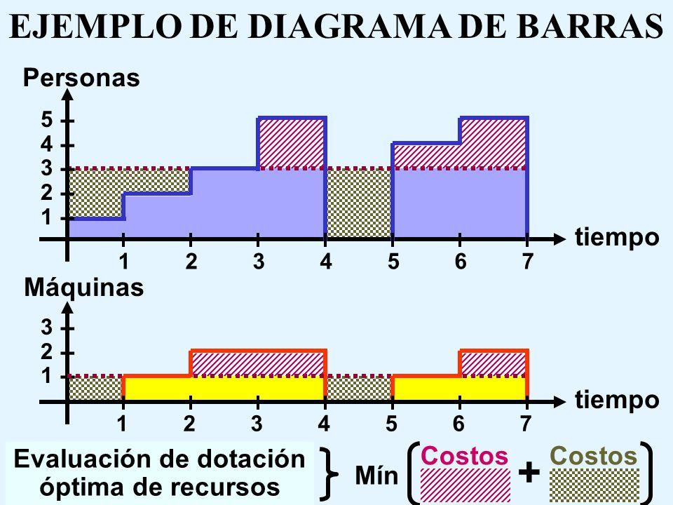 DOTACION OPTIMA DE RECURSOS Mediante un análisis económico de costos se determina la dotación de cada recurso relevante, ponderando también los factor