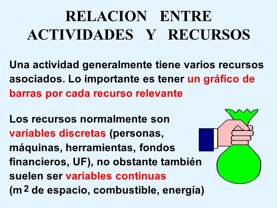 EJEMPLO DE DIAGRAMA DE BARRAS Personas Máquinas tiempo 12345671234567 12345671234567 3 -- 2 -- 1 -- Evaluación de dotación óptima de recursos Costos +