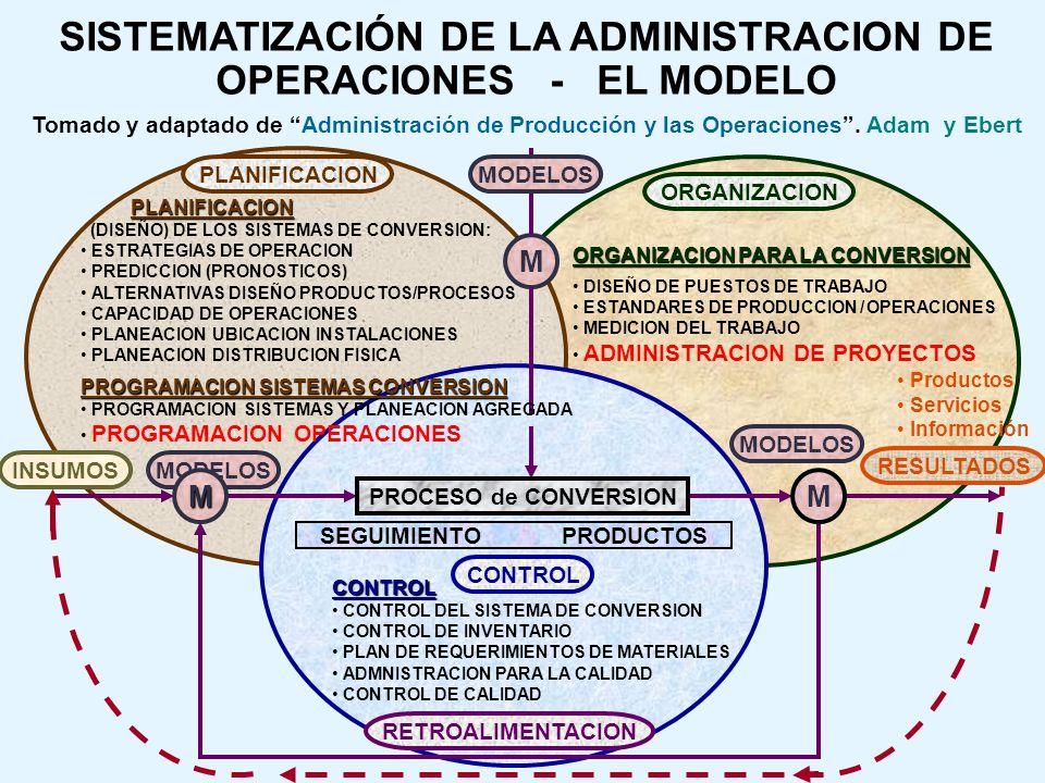 ORGANIZACION RESULTADOS ORGANIZACION PARA LA CONVERSION DISEÑO DE PUESTOS DE TRABAJO ESTANDARES DE PRODUCCION / OPERACIONES MEDICION DEL TRABAJO ADMINISTRACION DE PROYECTOS SISTEMATIZACIÓN DE LA ADMINISTRACION DE OPERACIONES - EL MODELO Tomado y adaptado de Administración de Producción y las Operaciones.