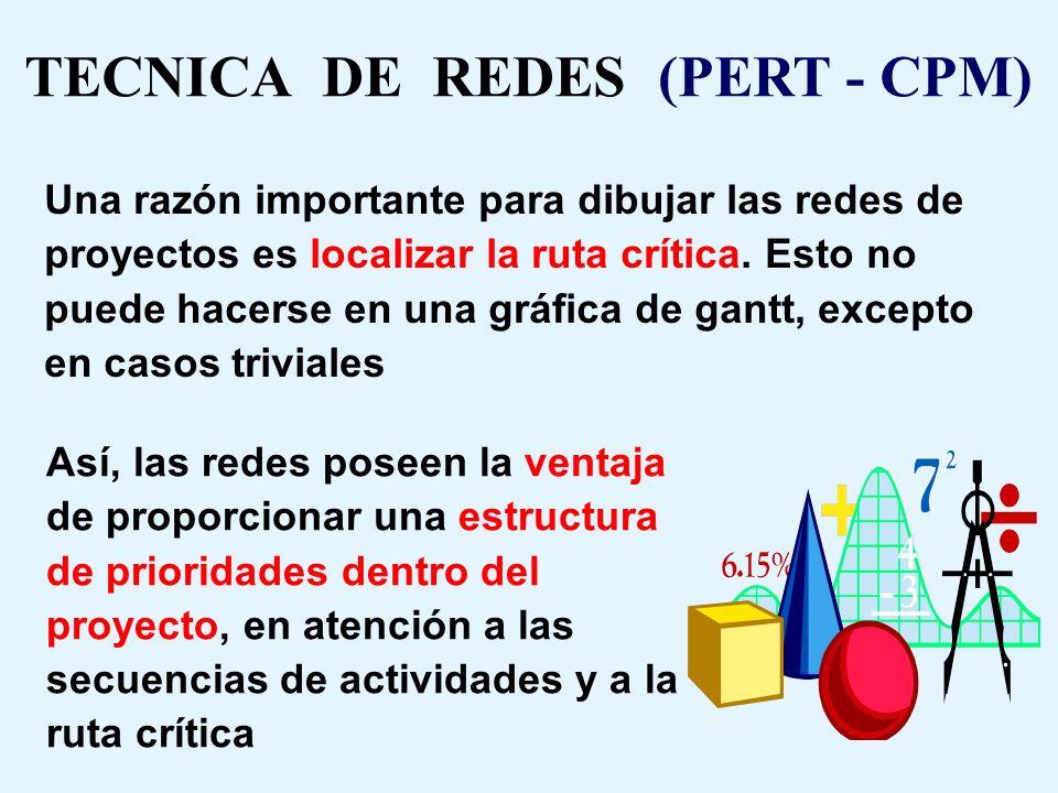 TECNICA DE REDES O MALLAS ( PERT - CPM ) Es un conjunto de técnicas gráficas que se utilizan en la planificación y el control de los proyectos En cual