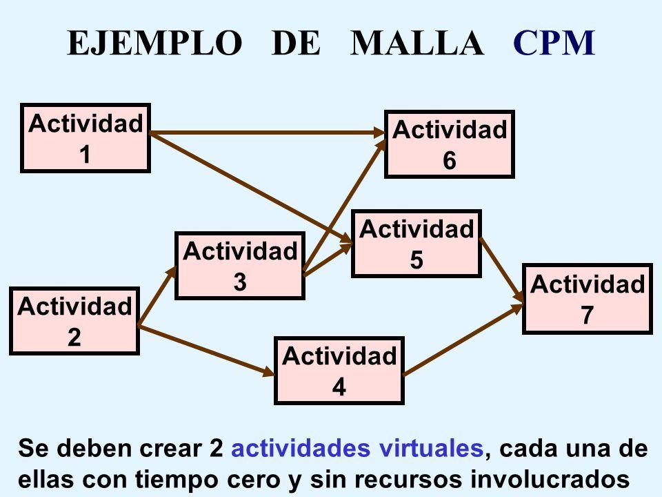 NOTACION CPM ( DIAGRAMA DE PRECEDENCIAS ) Actividad La que tiene asociado un tiempo de duración y el uso de determinada dotación de recursos Actividad