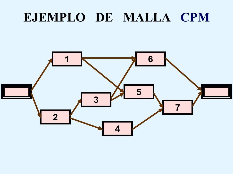 EJEMPLO DE MALLA CPM Actividad 2 Actividad 3 Actividad 4 Actividad 1 Actividad 6 Actividad 5 Actividad 7 Se deben crear 2 actividades virtuales, cada