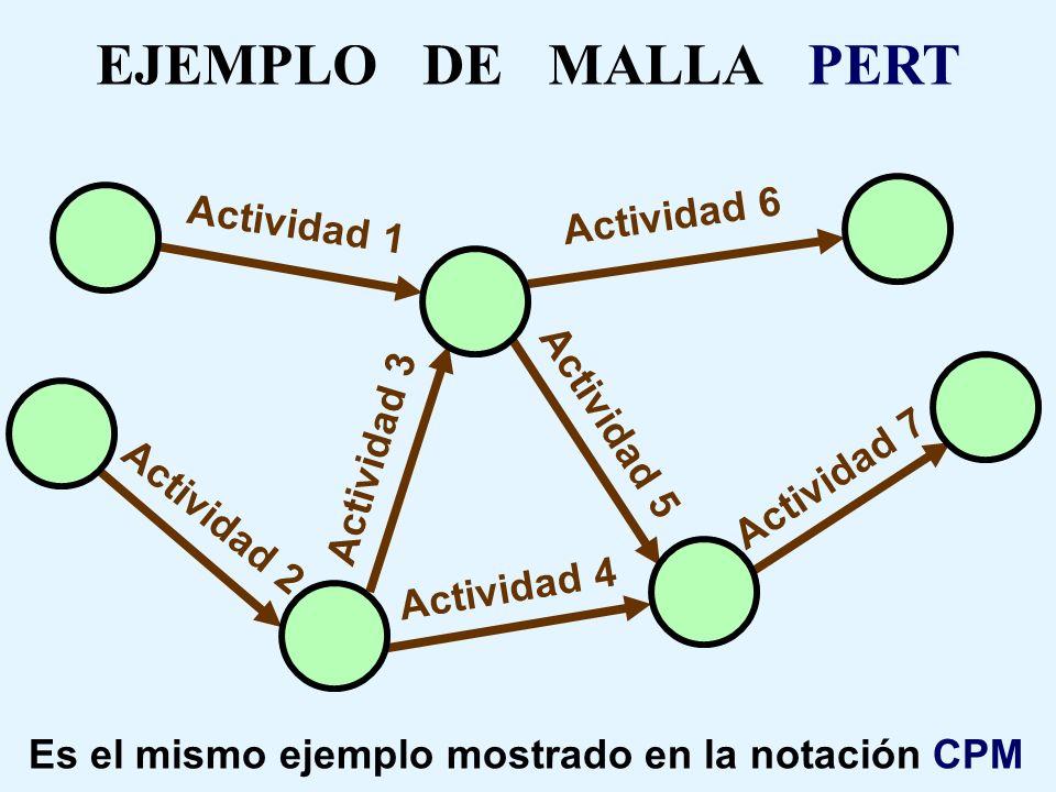 NOTACION PERT ( DIAGRAMA DE FLECHAS ) Actividad La que tiene asociado un tiempo de duración y el uso de determinados recursos NodoSon eventos, instant