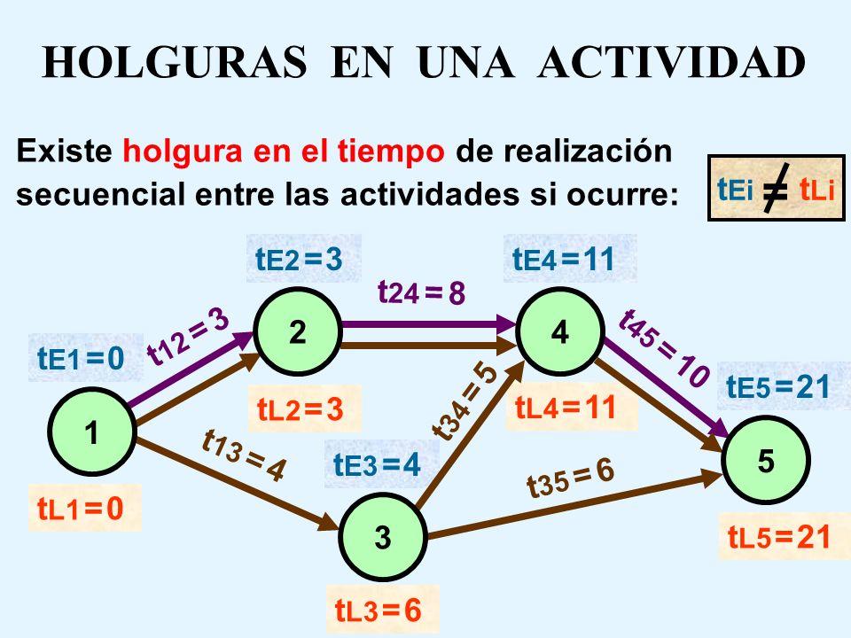 TIEMPO LATE ( t L ) Es el tiempo más tardío posible en el que un nodo se escenifica. Es decir, es el tiempo más tardío posible en el que deben estar f