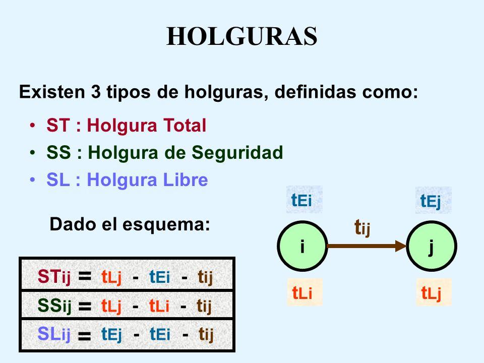 HOLGURAS EN UNA ACTIVIDAD t 45 = 10 t 35 = 6 t 13 = 4 t 24 = 8 t 12 = 3 1 t E1 = 0 t E2 = 3t E4 = 11 t E5 = 21 t L1 = 0 t L2 = 3 t L4 = 11 t L5 = 21 t