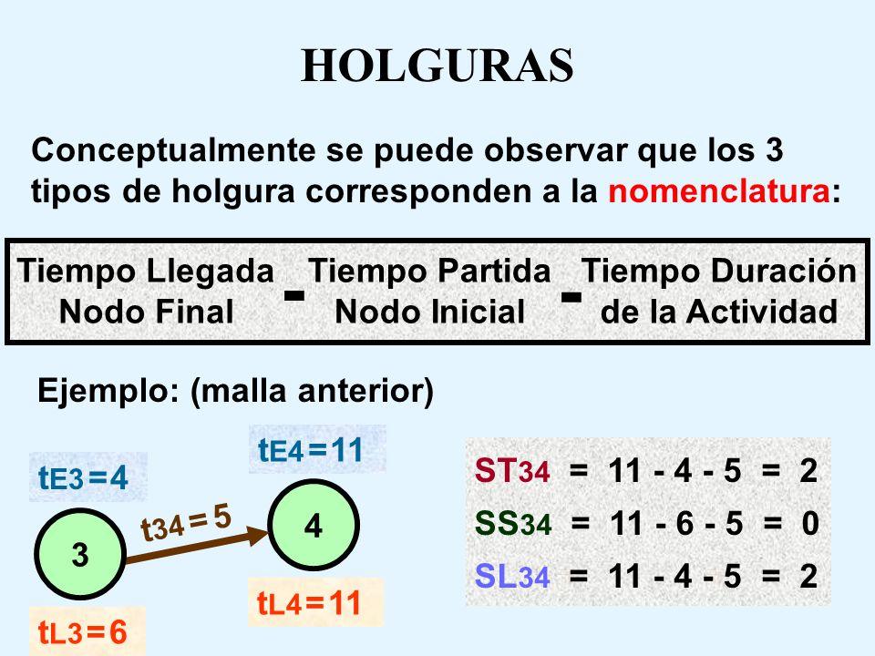 HOLGURAS Existen 3 tipos de holguras, definidas como: ST : Holgura Total SS : Holgura de Seguridad SL : Holgura Libre Dado el esquema: ij t Ei t Ej t