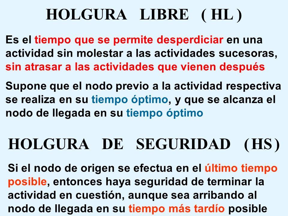 HOLGURA TOTAL ( HT ) Es el concepto genérico importante para la programación de actividades y recursos Lo importante es no modificar (atrasar) el tiem