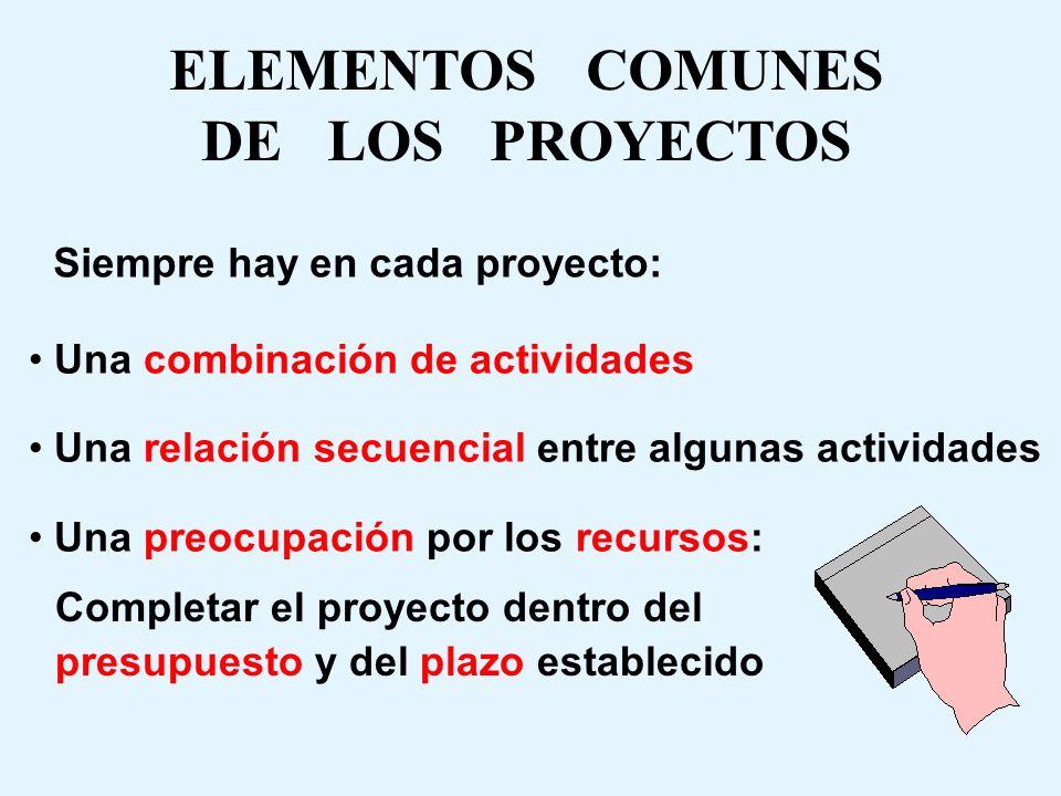 ELEMENTOS COMUNES DE LOS PROYECTOS Una combinación de actividades Una relación secuencial entre algunas actividades Una preocupación por los recursos: Completar el proyecto dentro del presupuesto y del plazo establecido Siempre hay en cada proyecto: