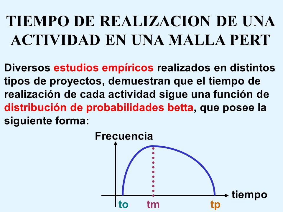 RELACIONES TECNICAS PERT-CPM 2) CPM da un valor final y Pert da distintos valores finales para el tiempo de duración del proyecto CPM es determinístic