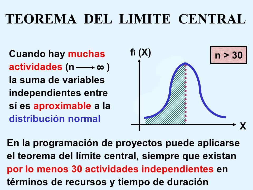 Se caracteriza por que el mejor caso para una fecha de término anticipado de una actividad (tiempo optimista) es una variación de tiempo mucho menor e