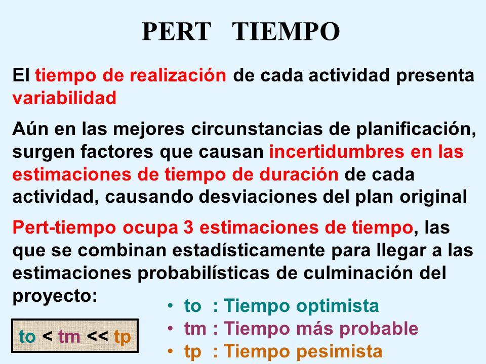En Pert la fecha de término se puede retrasar y también se puede adelantar, debido a la variabilidad que presenta el tiempo de duración para cada una