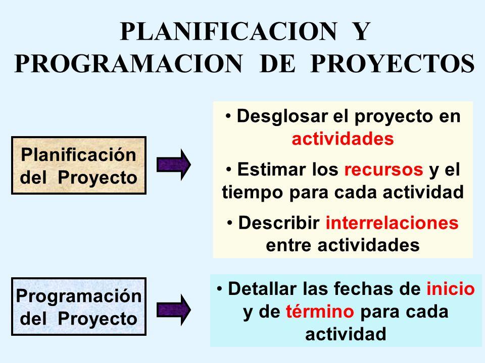 PLANIFICACION Y PROGRAMACION DE PROYECTOS Planificación del Proyecto Programación del Proyecto Desglosar el proyecto en actividades Estimar los recursos y el tiempo para cada actividad Describir interrelaciones entre actividades Detallar las fechas de inicio y de término para cada actividad