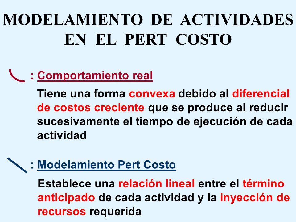 MODELAMIENTO DE ACTIVIDADES EN EL PERT COSTO El siguiente gráfico representa el comportamiento de cada actividad en forma independiente Costos (Recurs