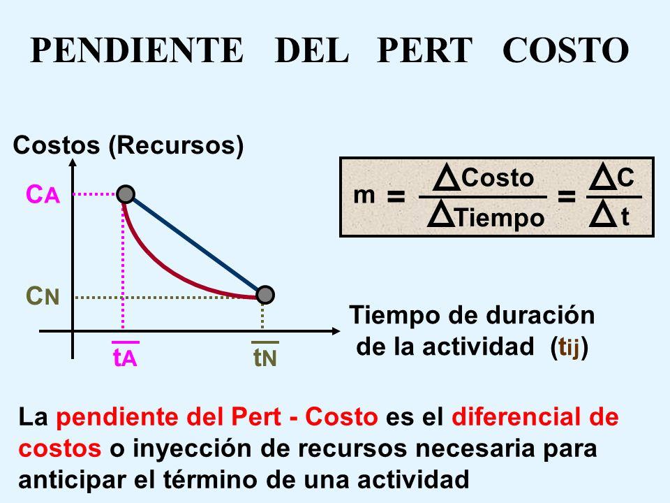 OBSERVACION No existe relación alguna entre el tiempo acelerado ( t A ) y el tiempo optimista (to) Son conceptos diferentes El tiempo acelerado es el