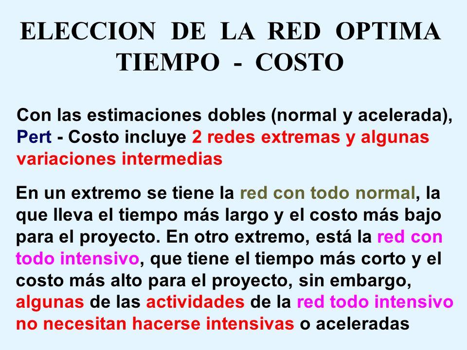 PENDIENTE DEL PERT COSTO Costos (Recursos) Tiempo de duración de la actividad (t ij ) CACA CNCN tNtN tAtA m == Costo Tiempo C t La pendiente del Pert