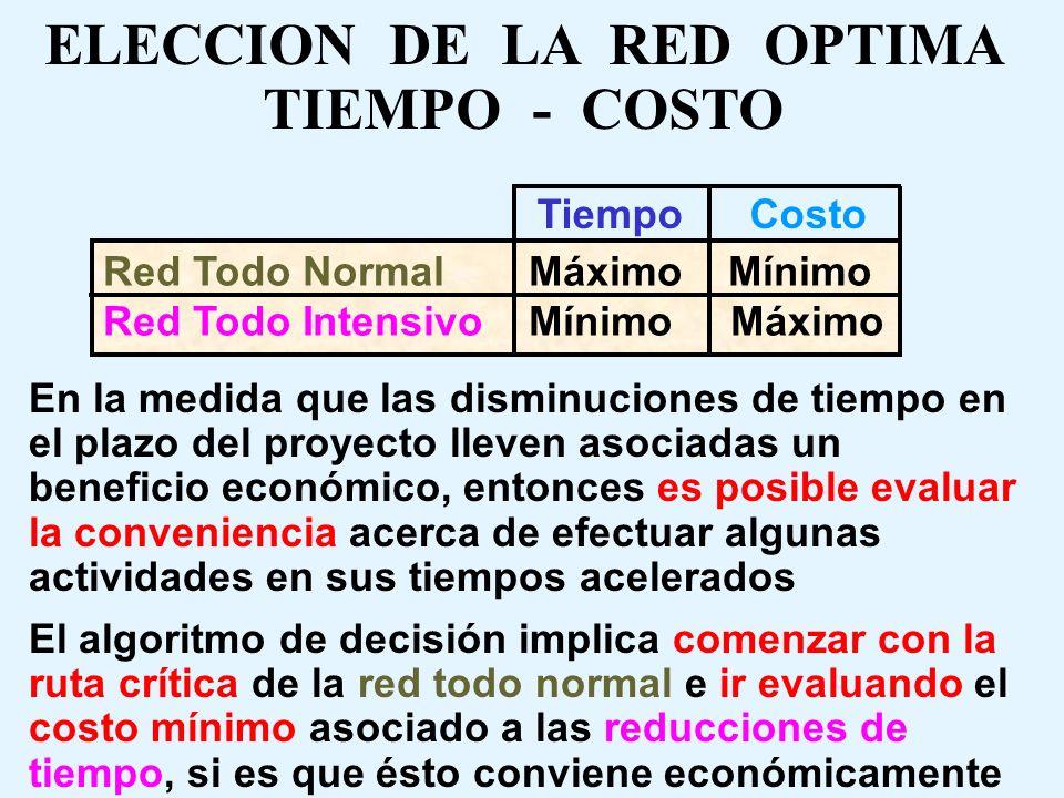 ELECCION DE LA RED OPTIMA TIEMPO - COSTO Con las estimaciones dobles (normal y acelerada), Pert - Costo incluye 2 redes extremas y algunas variaciones