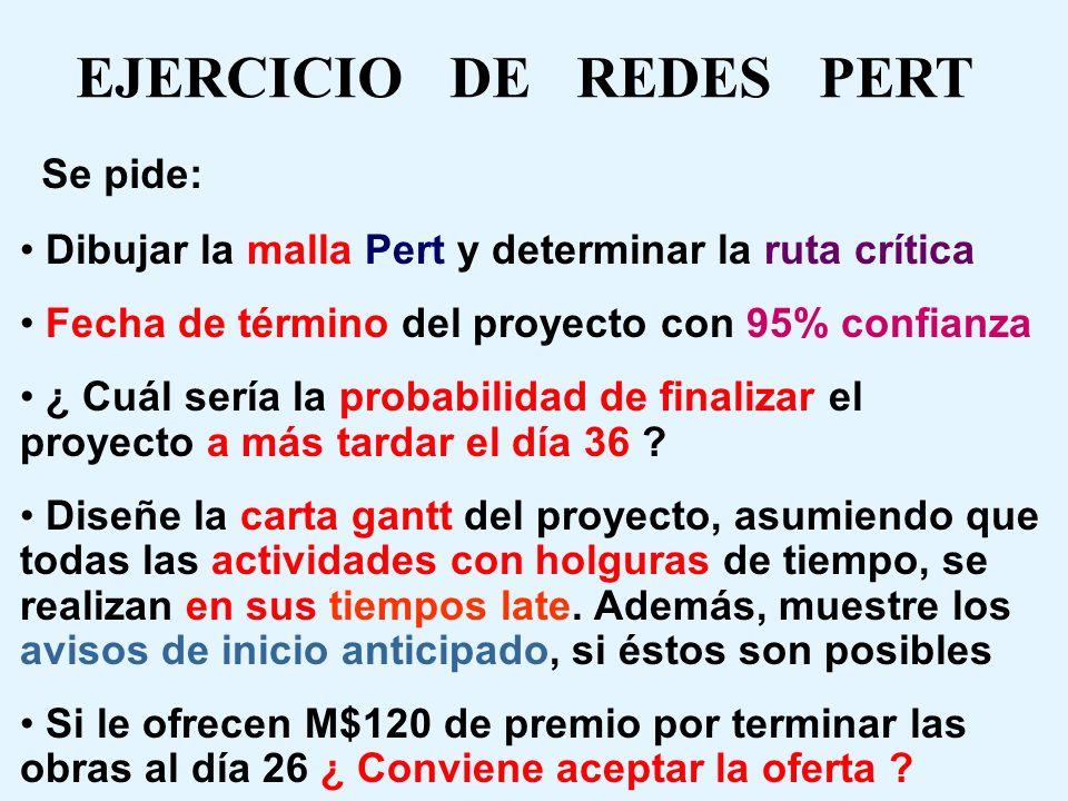 EJERCICIO DE REDES PERT En proyecto de obra vial para Viña del Mar, tiene los siguientes tiempos de duración estimados (en días) y costos (en millones