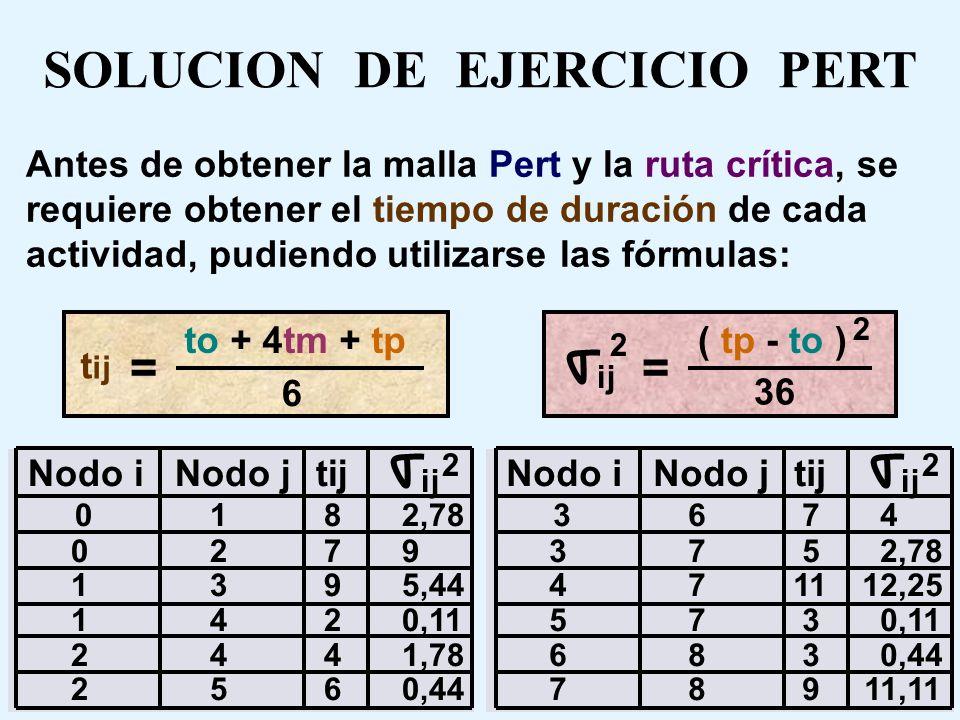 EJERCICIO DE REDES PERT Se pide: Dibujar la malla Pert y determinar la ruta crítica Fecha de término del proyecto con 95% confianza ¿ Cuál sería la pr
