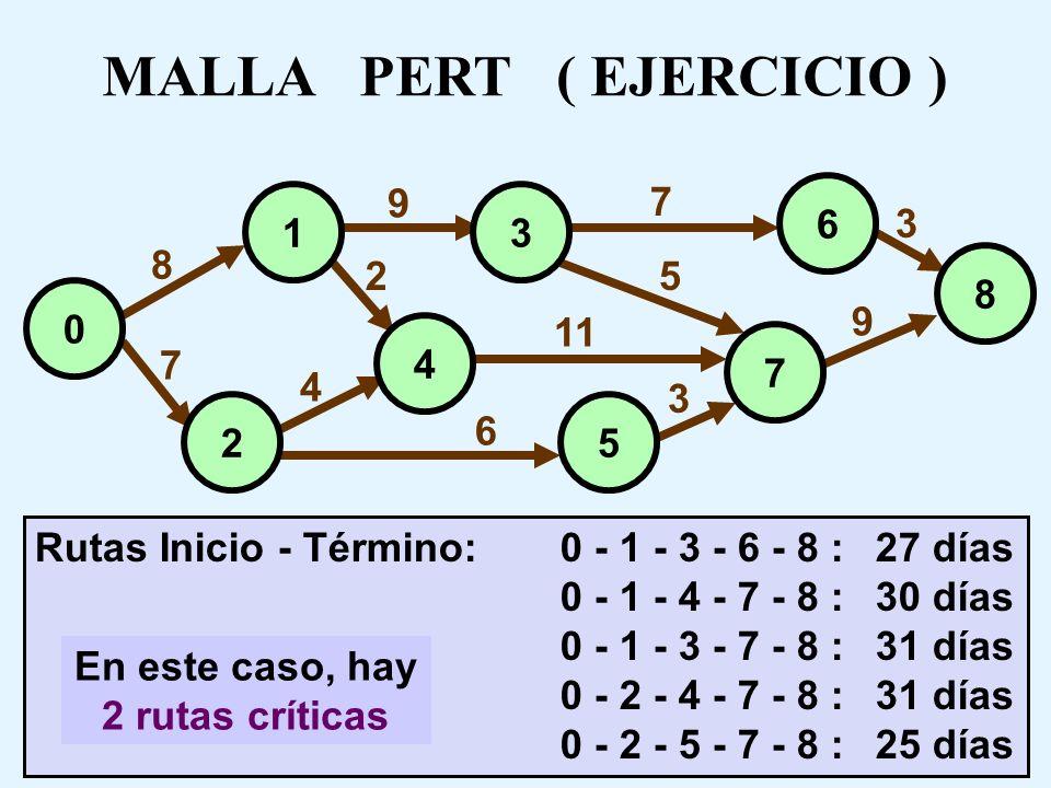 SOLUCION DE EJERCICIO PERT Es imprescindible que cuando cada alumno responda sus pruebas, coloque el siguiente cuadro: Aunque no se dispone de un míni
