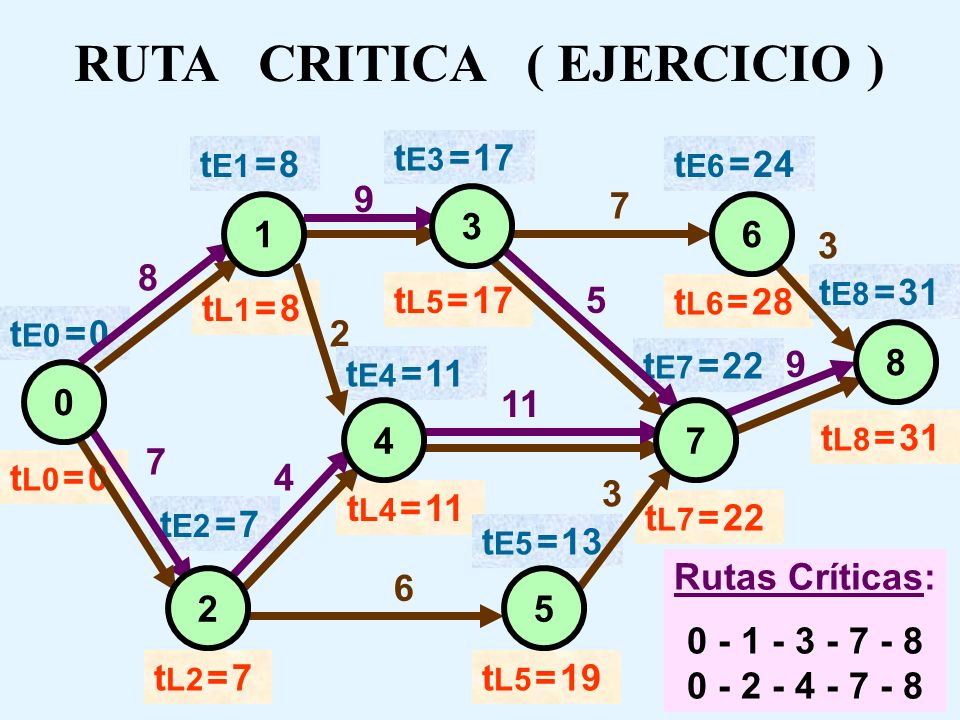 MALLA PERT ( EJERCICIO ) 8 3 6 1 0 2 4 5 7 8 7 7 9 9 3 4 3 11 52 Rutas Inicio - Término:0 - 1 - 3 - 6 - 8 :27 días 0 - 1 - 4 - 7 - 8 :30 días 0 - 1 -