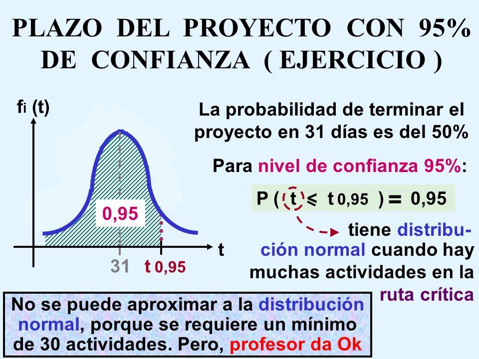 RUTA CRITICA ( EJERCICIO ) 8 7 7 9 9 3 4 3 11 5 2 6 t E0 = 0 t E2 = 7 t E1 = 8 t L2 = 7 t L0 = 0 t L5 = 19 t L1 = 8 t L4 = 11 t L7 = 22 t L6 = 28 t L5