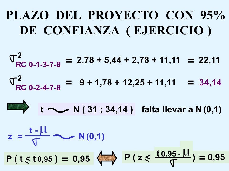 PLAZO DEL PROYECTO CON 95% DE CONFIANZA ( EJERCICIO ) Si bien las actividades no son independientes (dependen unas de otras según una secuencia), los