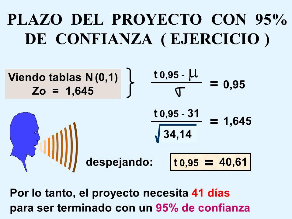 PLAZO DEL PROYECTO CON 95% DE CONFIANZA ( EJERCICIO ) 2 2 RC 0-1-3-7-8 RC 0-2-4-7-8 = = 2,78 + 5,44 + 2,78 + 11,11 22,11 9 + 1,78 + 12,25 + 11,11 34,1