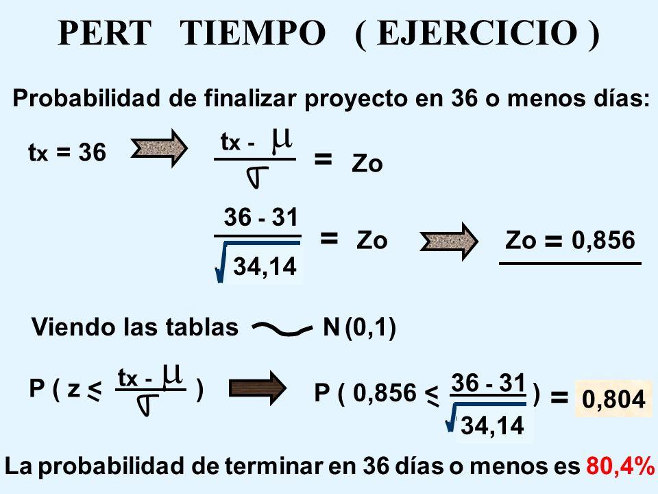 PLAZO DEL PROYECTO CON 95% DE CONFIANZA ( EJERCICIO ) Viendo tablas N (0,1) Zo = 1,645 t 0,95 - = 0,95 t 0,95 - 31 = 1,645 34,14 despejando: t 0,95 40