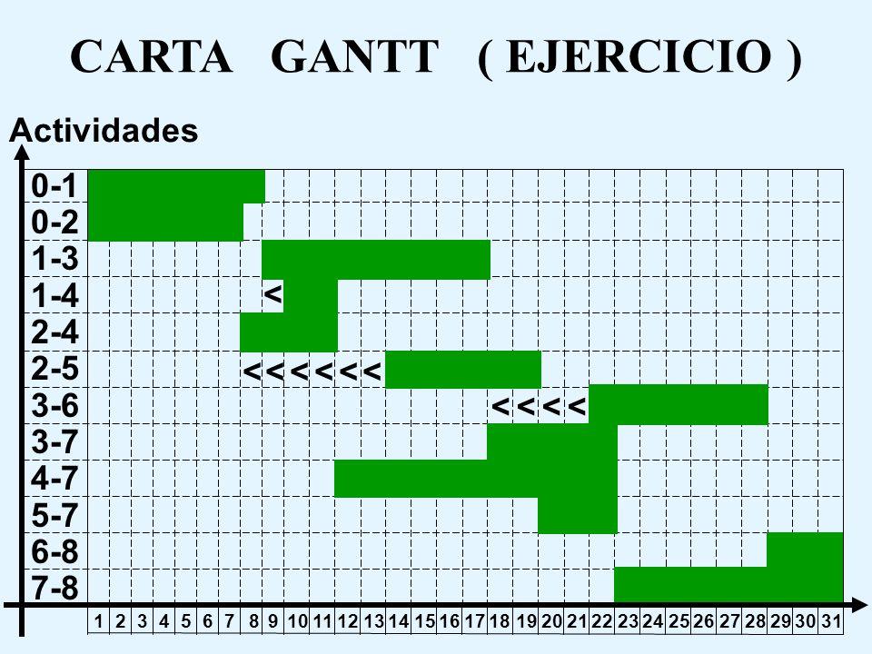 PERT TIEMPO ( EJERCICIO ) t x = 36 t x - = Zo 36 - 31 = Zo 34,14 Zo0,856 = Viendo las tablas N (0,1) P ( z < ) t x - P ( 0,856 < ) 36 - 31 34,14 0,804