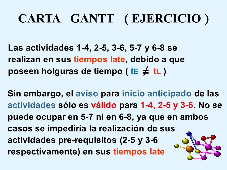 CARTA GANTT ( EJERCICIO ) Actividades 0-1 0-2 1-3 1-4 2-4 2-5 3-6 3-7 4-7 5-7 6-8 7-8 12345678910111213141516171819202122232425262728293031 < < < < <