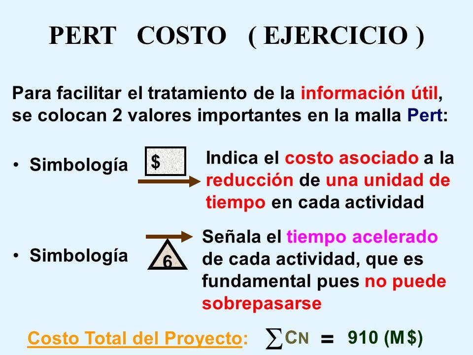 PERT COSTO ( EJERCICIO ) Por ejemplo m 01 = 190 - 100 8 - 3 = 18 Así sucesivamente se calculan todas las pendientes m 01 = 18 m 02 = 14 m 13 = 13 m 14