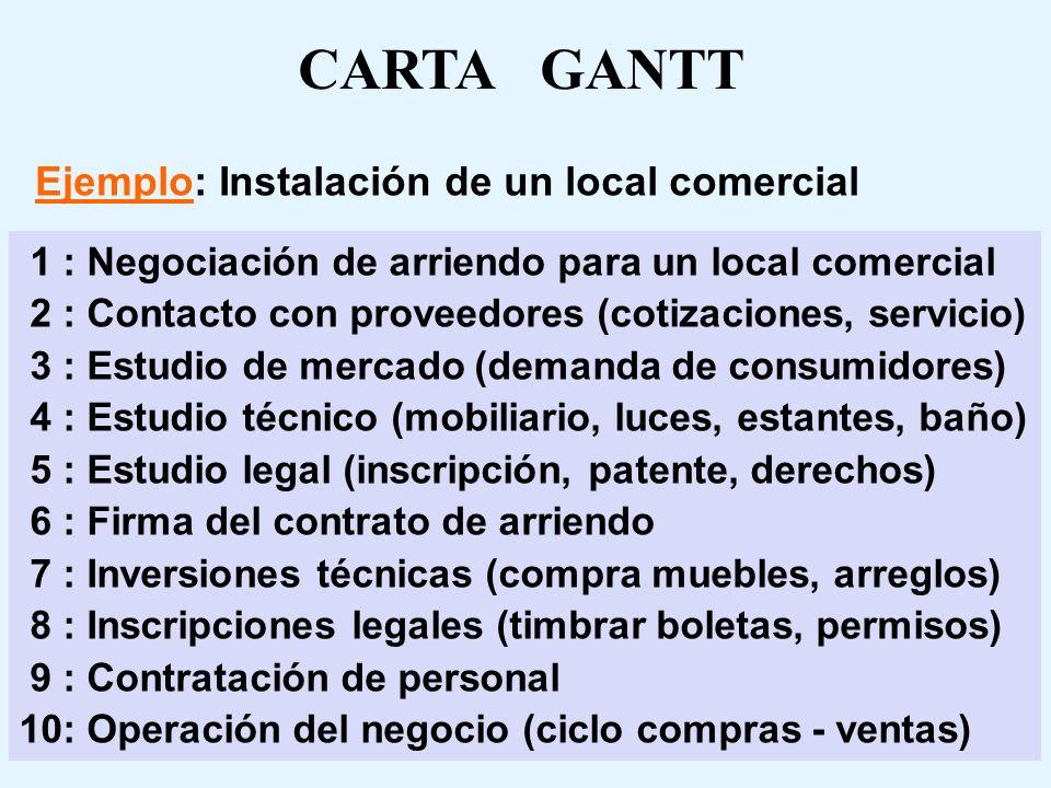 CARTA GANTT Ejemplo: Instalación de un local comercial 1 : Negociación de arriendo para un local comercial 2 : Contacto con proveedores (cotizaciones, servicio) 3 : Estudio de mercado (demanda de consumidores) 4 : Estudio técnico (mobiliario, luces, estantes, baño) 5 : Estudio legal (inscripción, patente, derechos) 6 : Firma del contrato de arriendo 7 : Inversiones técnicas (compra muebles, arreglos) 8 : Inscripciones legales (timbrar boletas, permisos) 9 : Contratación de personal 10: Operación del negocio (ciclo compras - ventas)