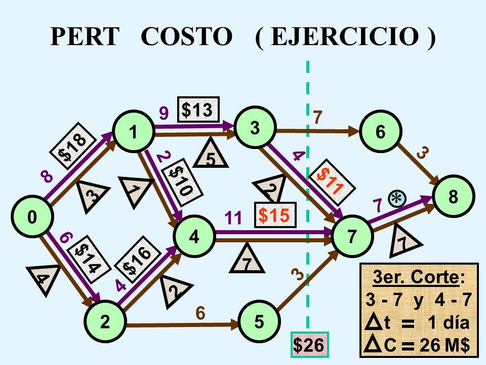 8 6 7 9 7 3 4 3 11 4 2 6 PERT COSTO ( EJERCICIO ) $13 $18 $16 $14 5 $11 7 7 2 2 $15 4 3 1 0 3 6 8 74 25 3er. Corte $10 1