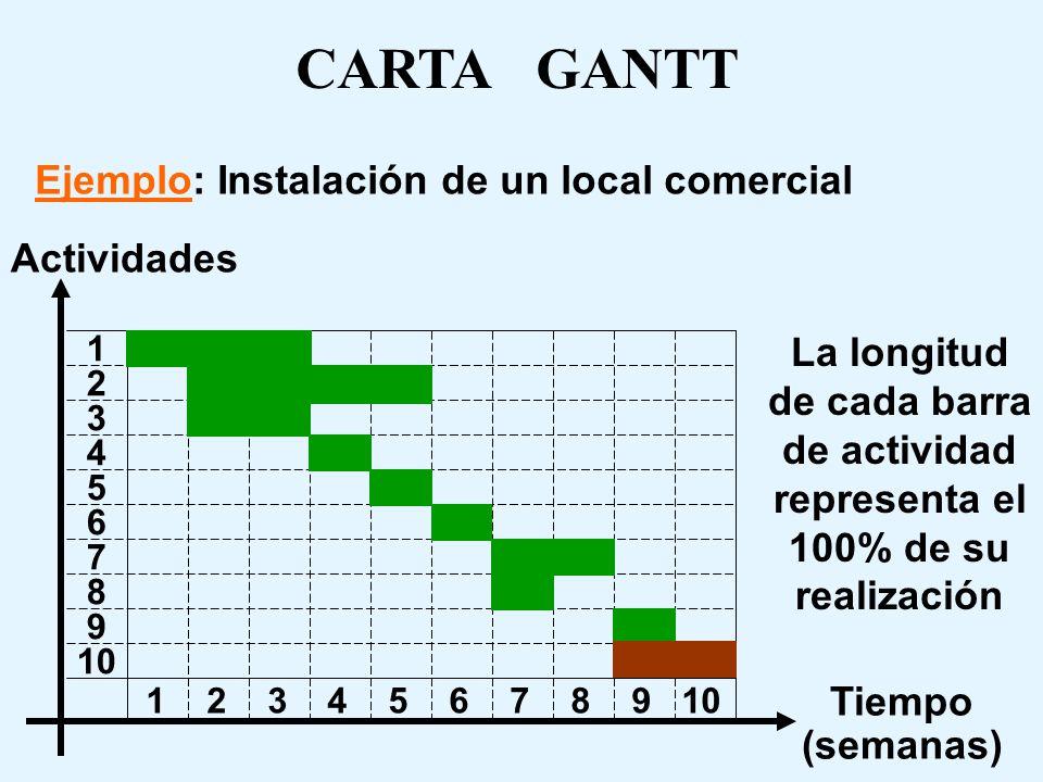 Ejemplo: Instalación de un local comercial Tiempo (semanas) Actividades 1 2 3 4 5 6 7 8 9 10 1 2 3 4 5 6 7 8 9 10 CARTA GANTT La longitud de cada barra de actividad representa el 100% de su realización