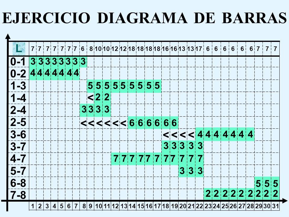 EJERCICIO DIAGRAMA DE BARRAS Se pide: A partir de la carta gantt del proyecto, asumiendo que todas las actividades con holguras de tiempo, se realizan