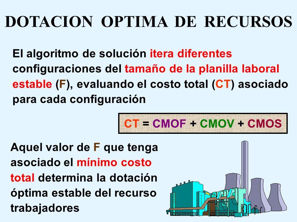EJERCICIO DIAGRAMA DE BARRAS Se reconocen tres categorías de costos: Costos de Mano de Obra Fijo (CMOF) Costos de Mano de Obra Variable (CMOV) Costos