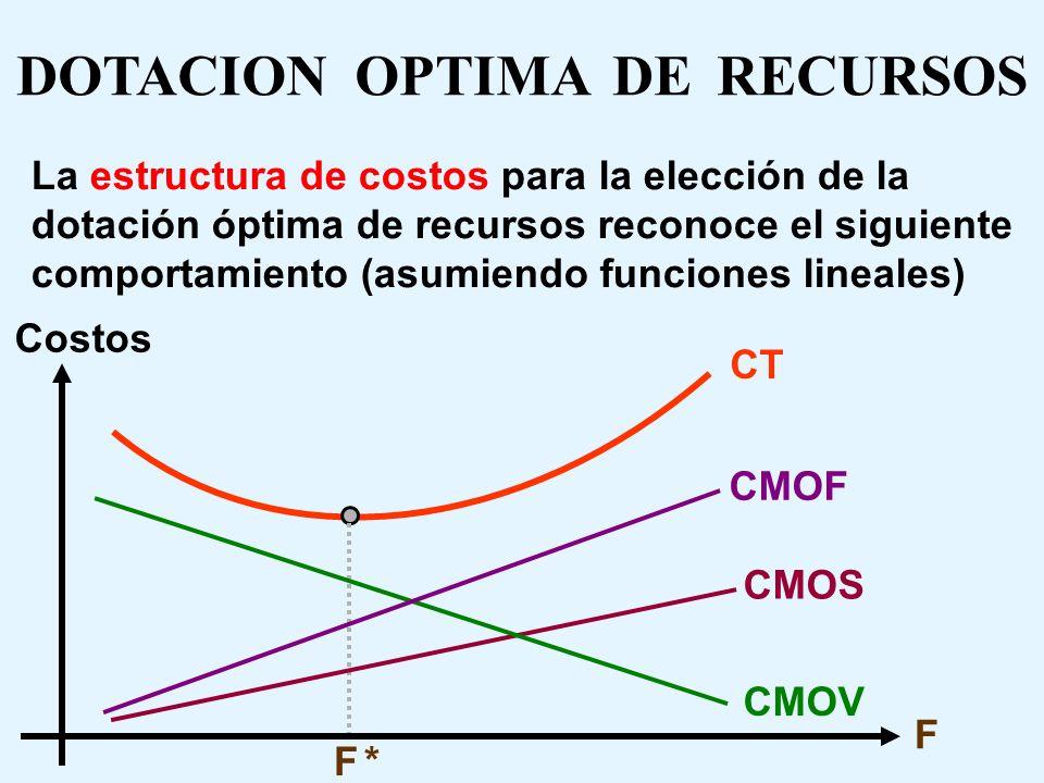 DOTACION OPTIMA DE RECURSOS El algoritmo de solución itera diferentes configuraciones del tamaño de la planilla laboral estable (F), evaluando el cost