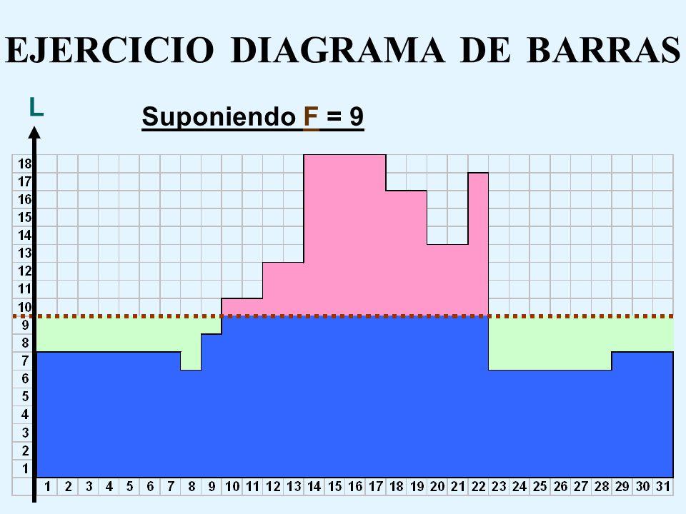 DOTACION OPTIMA DE RECURSOS Ya que CMOF y CMOS poseen una relación lineal directa entre la dotación del recurso estable (F) y los costos, mientras que