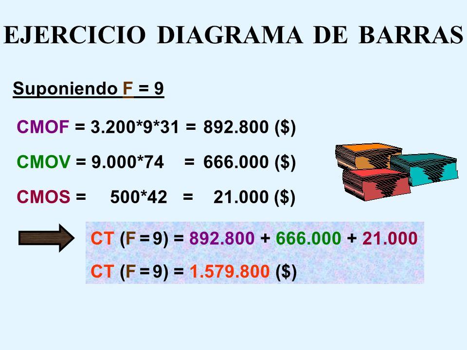 EJERCICIO DIAGRAMA DE BARRAS Suponiendo F = 9 L