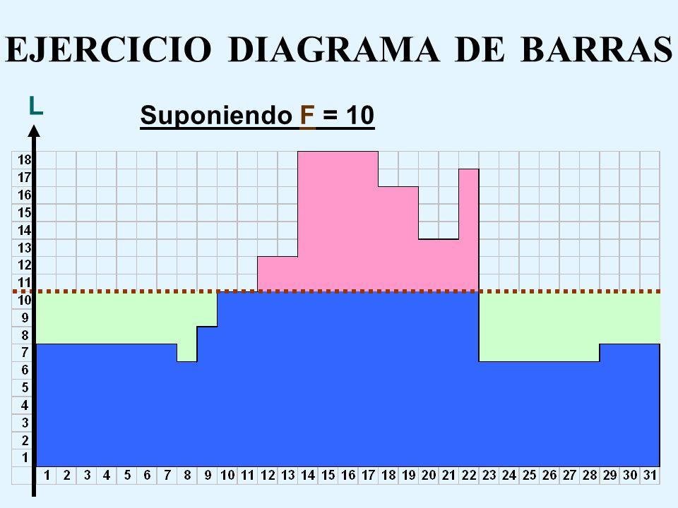 EJERCICIO DIAGRAMA DE BARRAS CMOF = 3.200*9*31 =892.800 ($) Suponiendo F = 9 CMOV = 9.000*74 =666.000 ($) CMOS = 500*42 = 21.000 ($) CT (F = 9) = 892.