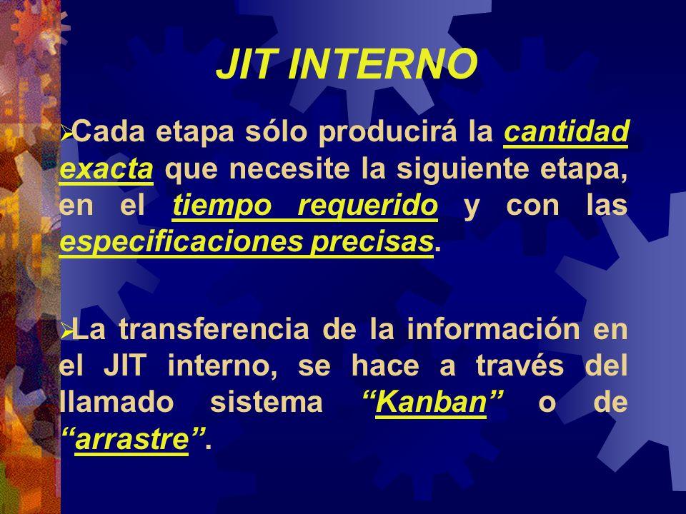 JIT INTERNO Cada etapa sólo producirá la cantidad exacta que necesite la siguiente etapa, en el tiempo requerido y con las especificaciones precisas.